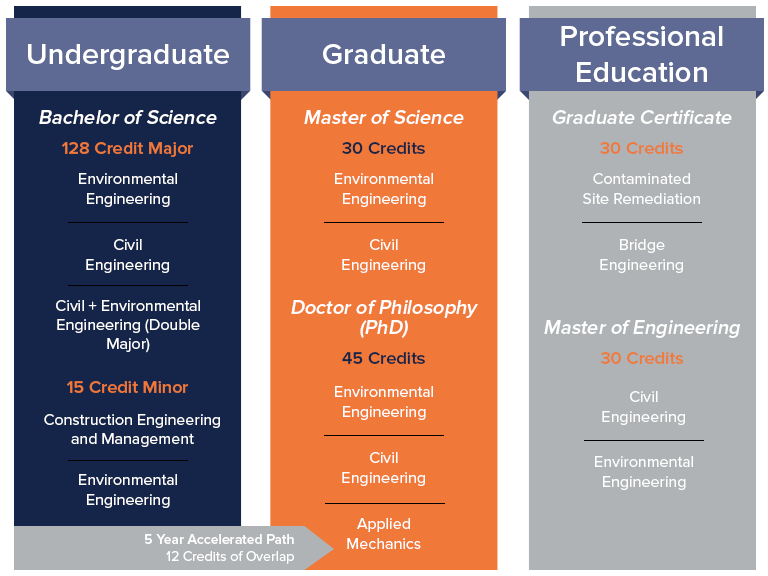 Summary of credits needed for undergraduate (128 credits), Master's Degree (30 credits), PhD Degree (45 credits), and Professional Education (30 credits).