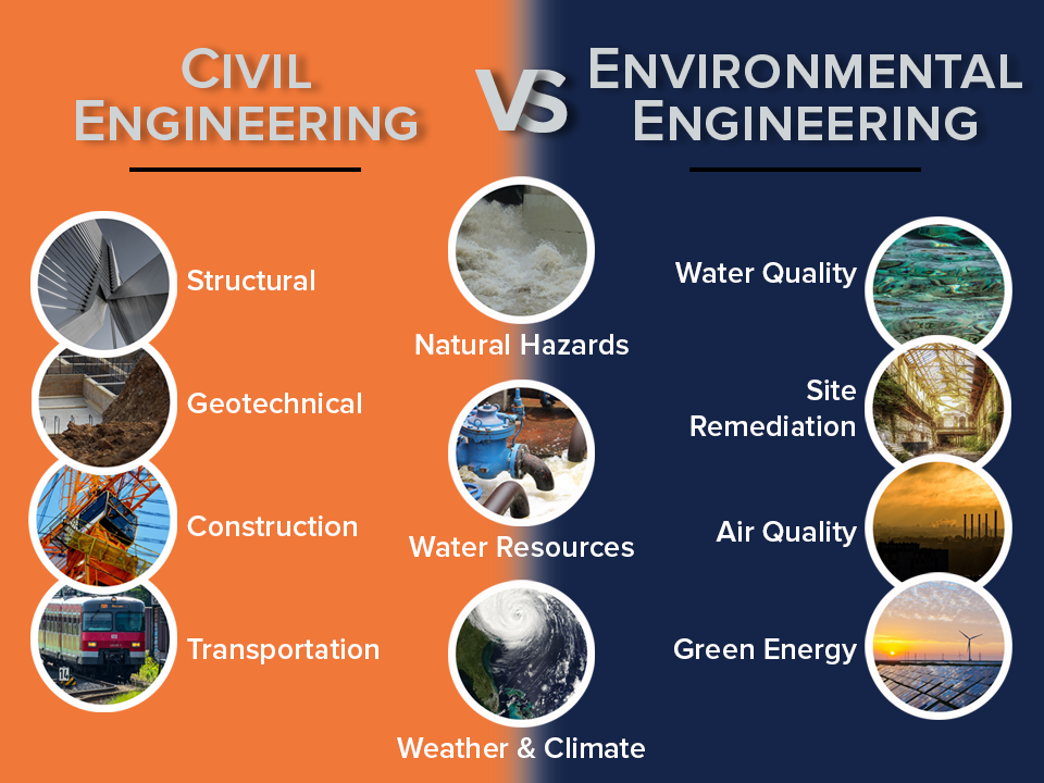 Graphic summarizing the difference between Civil and Environmental Engineering